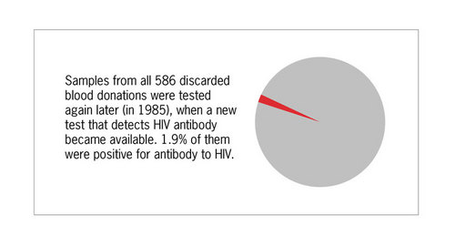 Thumbnail image for HIVAntibodyResults.jpg
