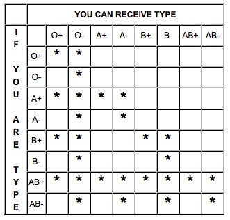 blood type donor chart