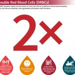 Double Red Blood Cells