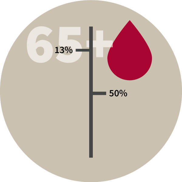 Blood-Donation-Facts-Donors 65 and older make up 13% of the donor base